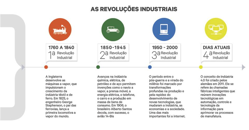 Industria 4.0 fases