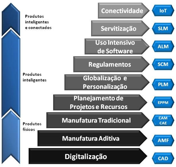 Industria 4.0 topicos